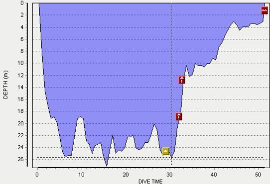 Nu tot 27m. Decoverplichting vanaf 29minuten. Twee schommeldecostops langs de ankerlijn. (continous decompression, dus aanvaardbaar)